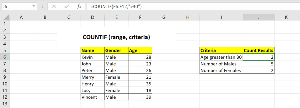 Countif function example in Excel