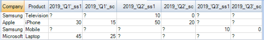 Naming columns with column values in Pivot table