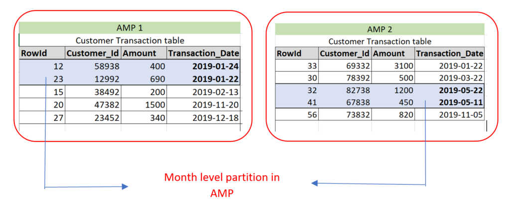 Records distributed among AMP with PPI