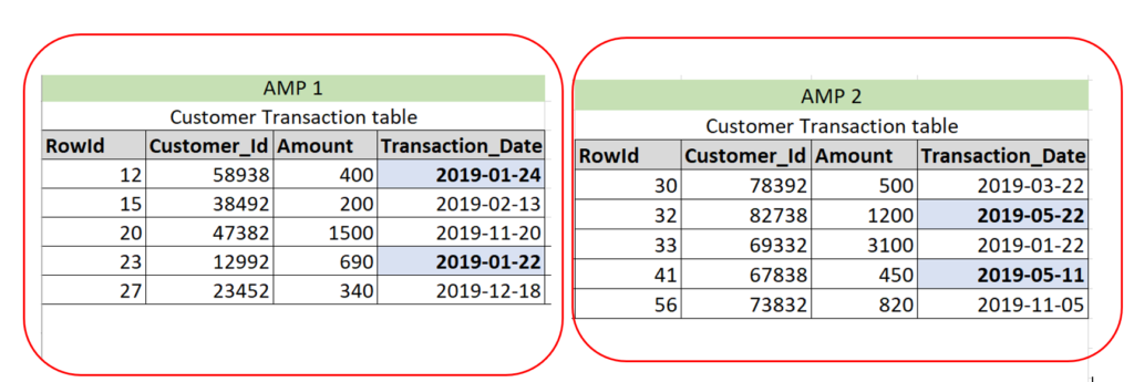 Records distributed among AMP without PPI