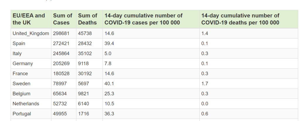 Corona cases report in HTML table