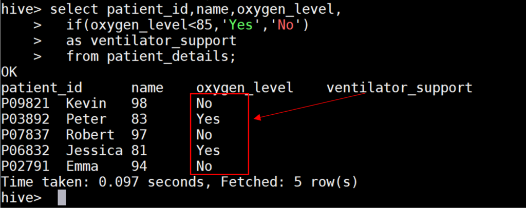 Output of if condition in Hive